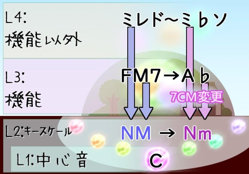 調性層の例01同主調