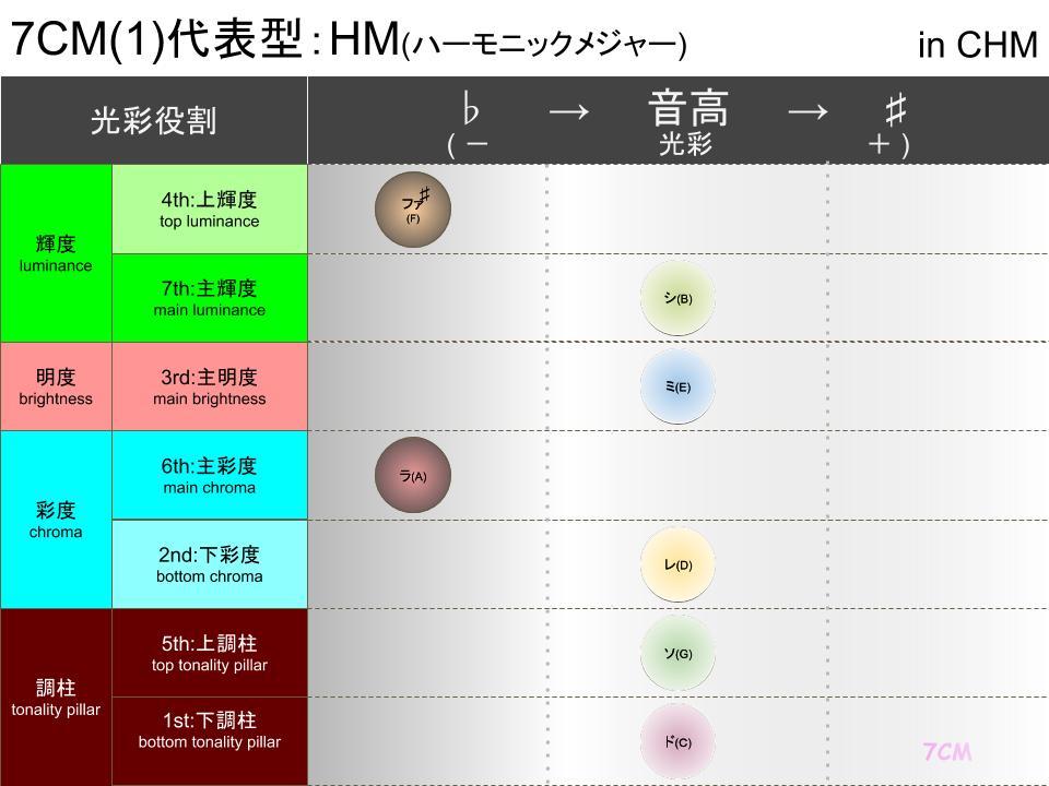 調性柱と光彩(CHM)