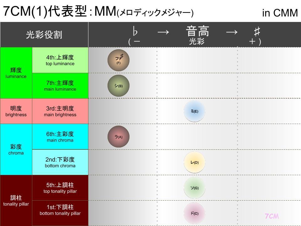 調性柱と光彩(CMM)