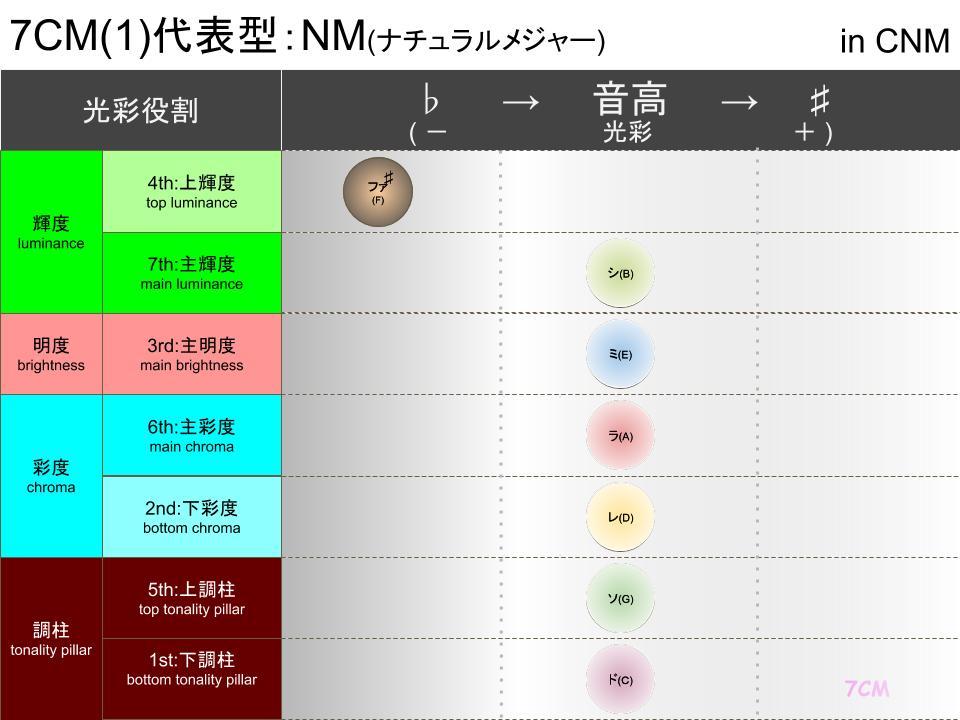 調性柱と光彩(CNM)