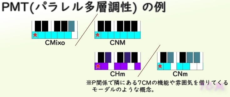 Mixo/NMとHm/Nm