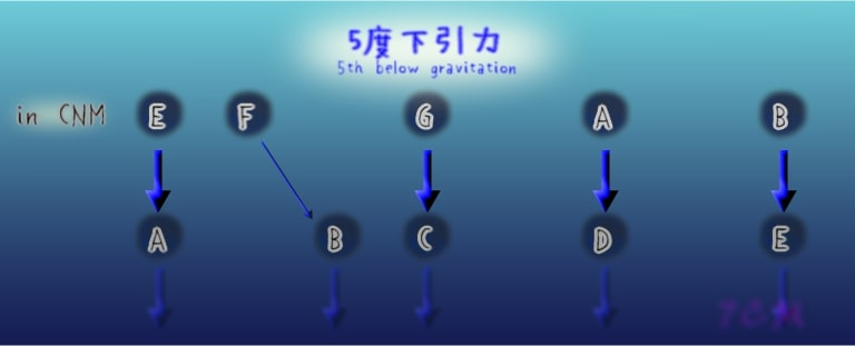 figure:5th below gravitations in CNM.(5度下引力)