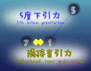 figure:5th diminished vs short neighborhood(減5度下引力と近隣接音引力の比較)