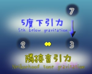 figure:5th vs neighborhood(5度下引力と隣接音引力の比較)