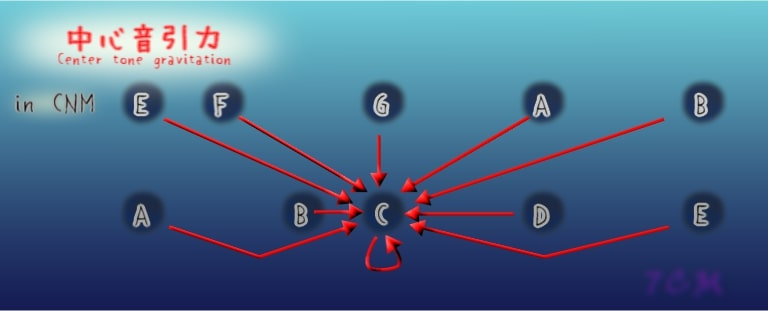 figure:Center tone gravitations in CNM.(中心音引力)