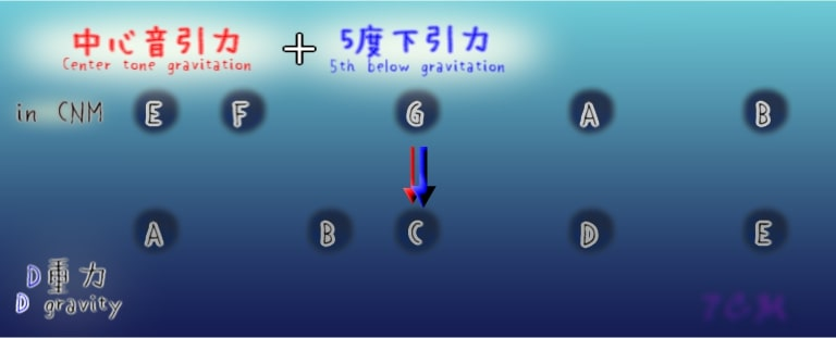 figure:D-gravity in CNM.(中心音引力)