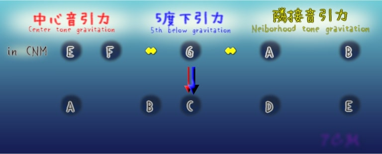 figure:gravity for Perfect 5th(P5thにかかる引力比較)