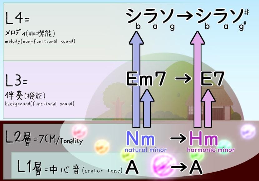 地下7CMから地上実音を操作する例(E7 in AHm)