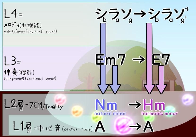 地上実音から地下7CMを操作する例(E7 in AHm)