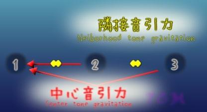 figure:center vs neighbourhood(中心音引力と隣接音引力)