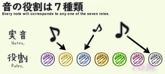 図:すべての音は7種類の役割のどれかに対応する