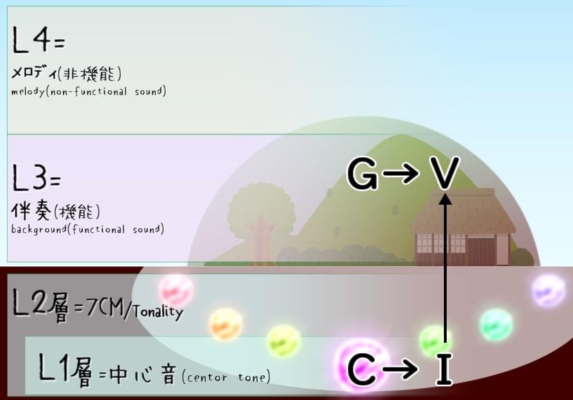 コード理論の位置づけ例(コードとディグリー)