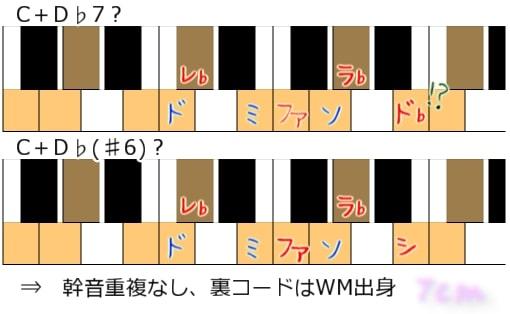 裏コード in CWM