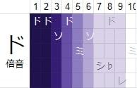 figure.overtones of C(ドの倍音列)