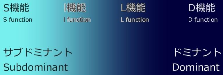 gradation of functions(機能のグラデーション)