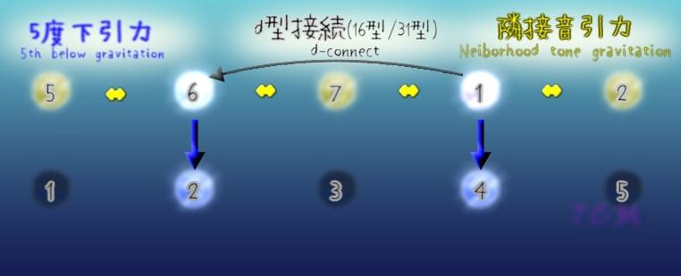 figure.d-connect(d型接続)
