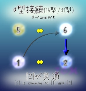figure.2 is common to a and 6 in d-connect(d型接続で2は共通)
