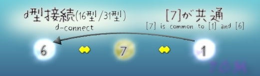 figure.7 is common to a and 6 in d-connect(d型接続で7は共通)