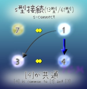 figure.4 is common to 1 and 3 in s-connect(s型接続で4は共通)