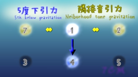 G-gravity and L-gravities around 1st(1度のL引力とD引力)