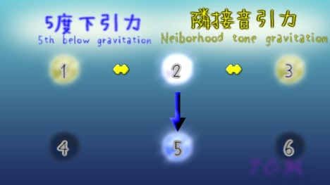 G-gravity and L-gravities around 2nd(2度のL引力とD引力)
