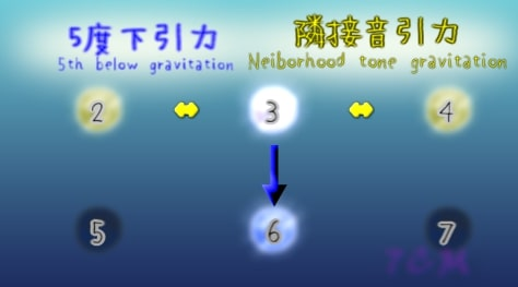 G-gravity and L-gravities around 3rd(3度のL引力とD引力)