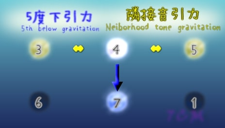 G-gravity and L-gravities around 4th(4度のL引力とD引力)