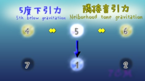 G-gravity and L-gravities around 5th(5度のL引力とD引力)