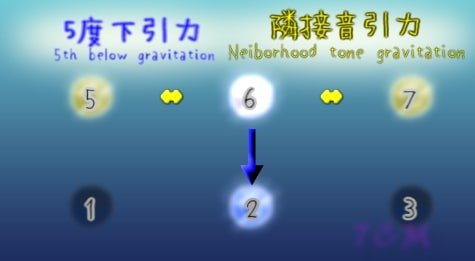 G-gravity and L-gravities around 6th(6度のL引力とD引力)