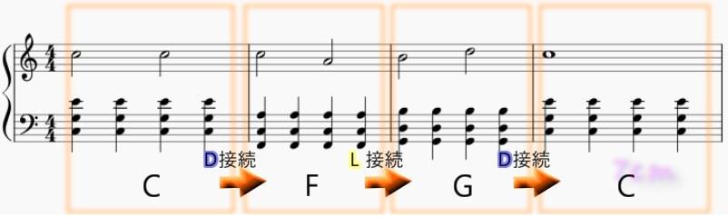 進行01-DL接続例(CFGC)